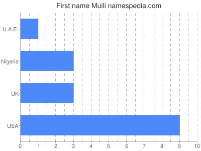 Given name Muili