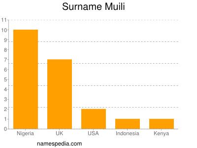 Surname Muili