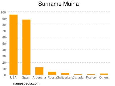 Surname Muina