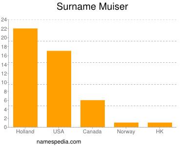 Surname Muiser
