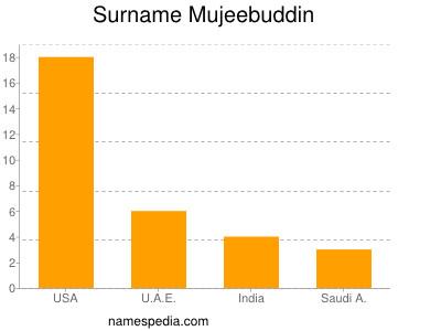 Surname Mujeebuddin