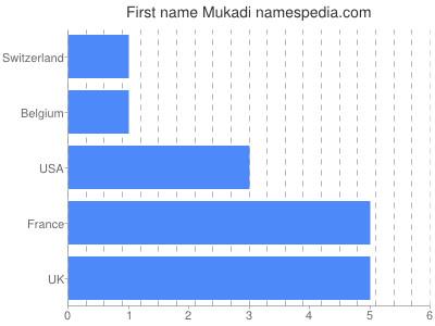 Given name Mukadi