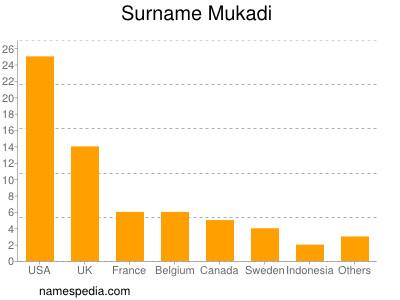 Surname Mukadi