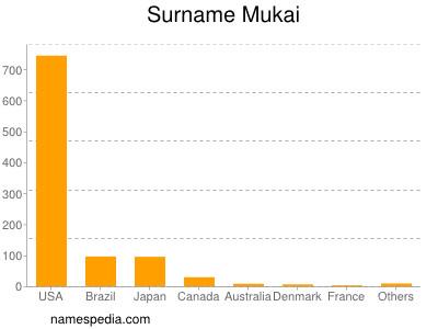 Surname Mukai