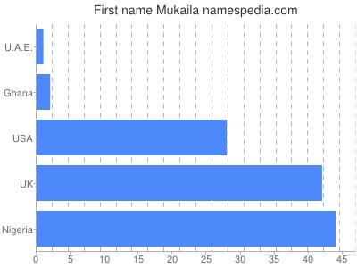 Given name Mukaila