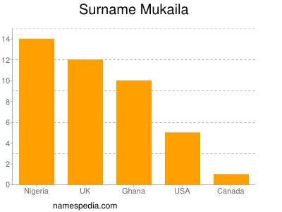 Surname Mukaila