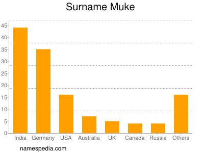 Surname Muke