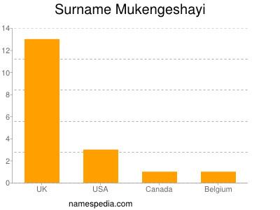 Surname Mukengeshayi