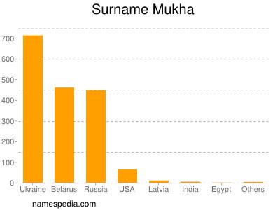 Surname Mukha