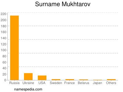 Surname Mukhtarov
