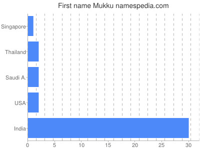Given name Mukku