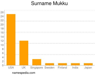 Surname Mukku