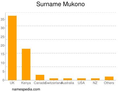 Surname Mukono