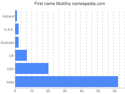 Given name Muktha
