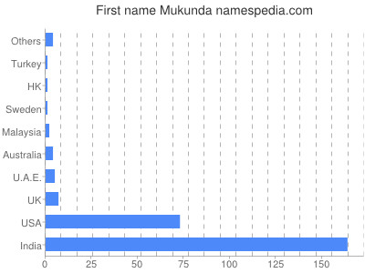 Given name Mukunda