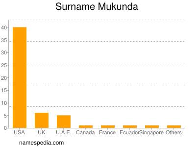 Surname Mukunda