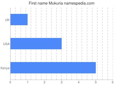 Given name Mukuria