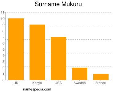 Surname Mukuru