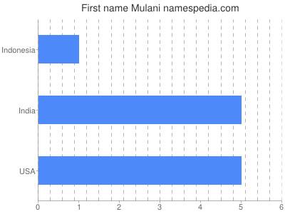 Given name Mulani