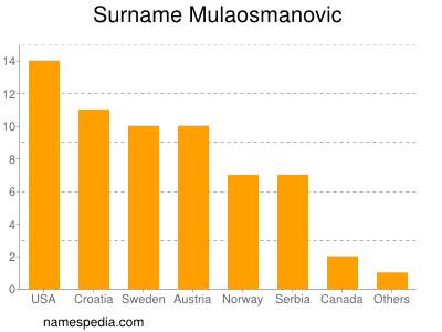 Surname Mulaosmanovic