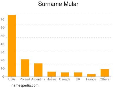 Surname Mular