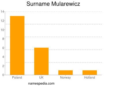 Surname Mularewicz