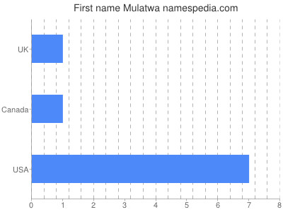Given name Mulatwa