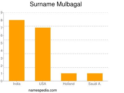 Surname Mulbagal