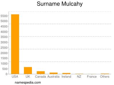 Surname Mulcahy