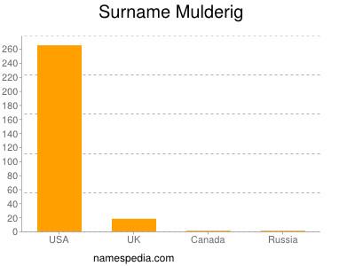 Surname Mulderig