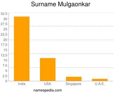 Surname Mulgaonkar