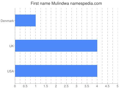 Given name Mulindwa