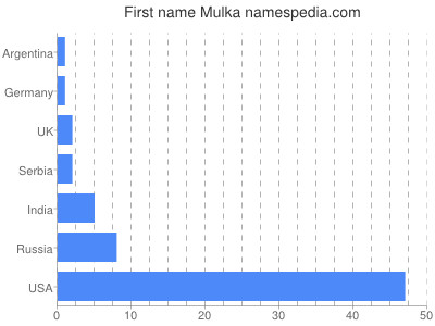 Given name Mulka