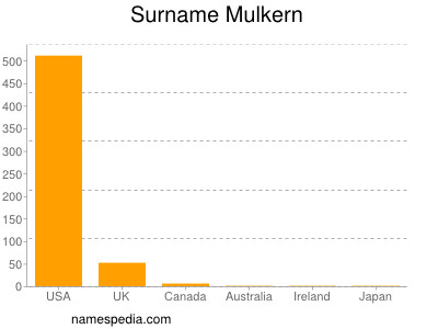 Surname Mulkern