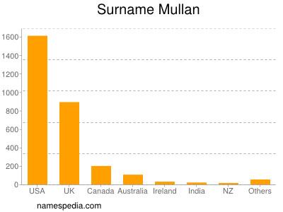 Surname Mullan