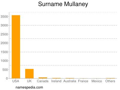 Surname Mullaney