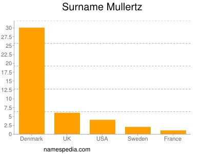 Surname Mullertz