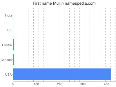 Given name Mullin