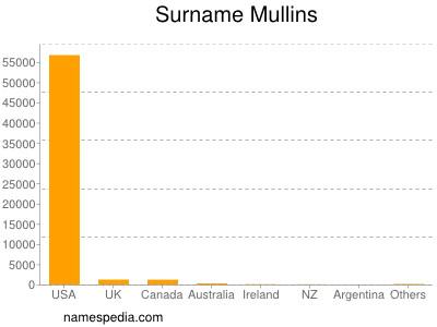 Surname Mullins