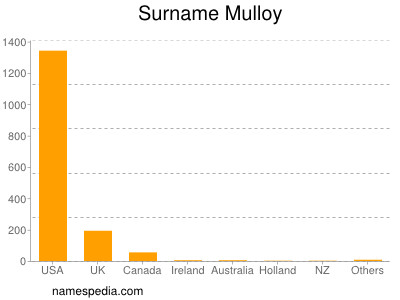 Surname Mulloy