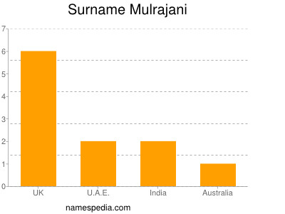 Surname Mulrajani