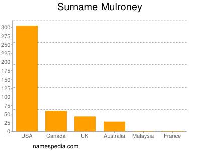 Surname Mulroney