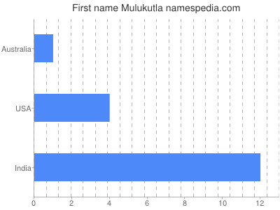 Given name Mulukutla