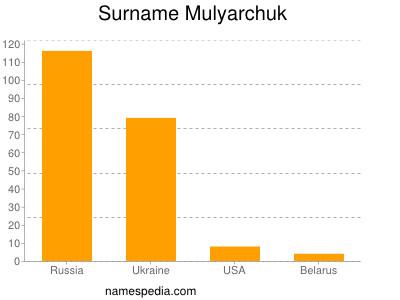 Surname Mulyarchuk