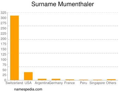 Surname Mumenthaler