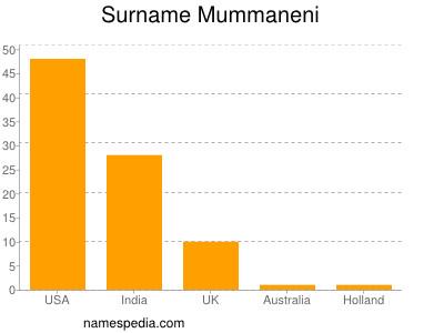Surname Mummaneni