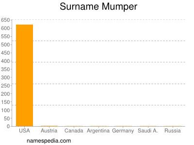 Surname Mumper