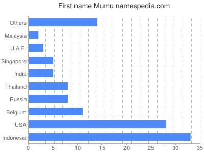 Given name Mumu