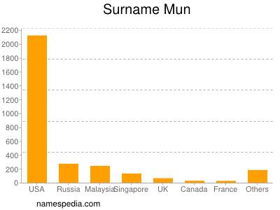 Surname Mun