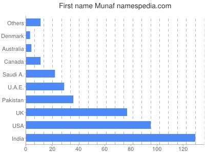 Given name Munaf